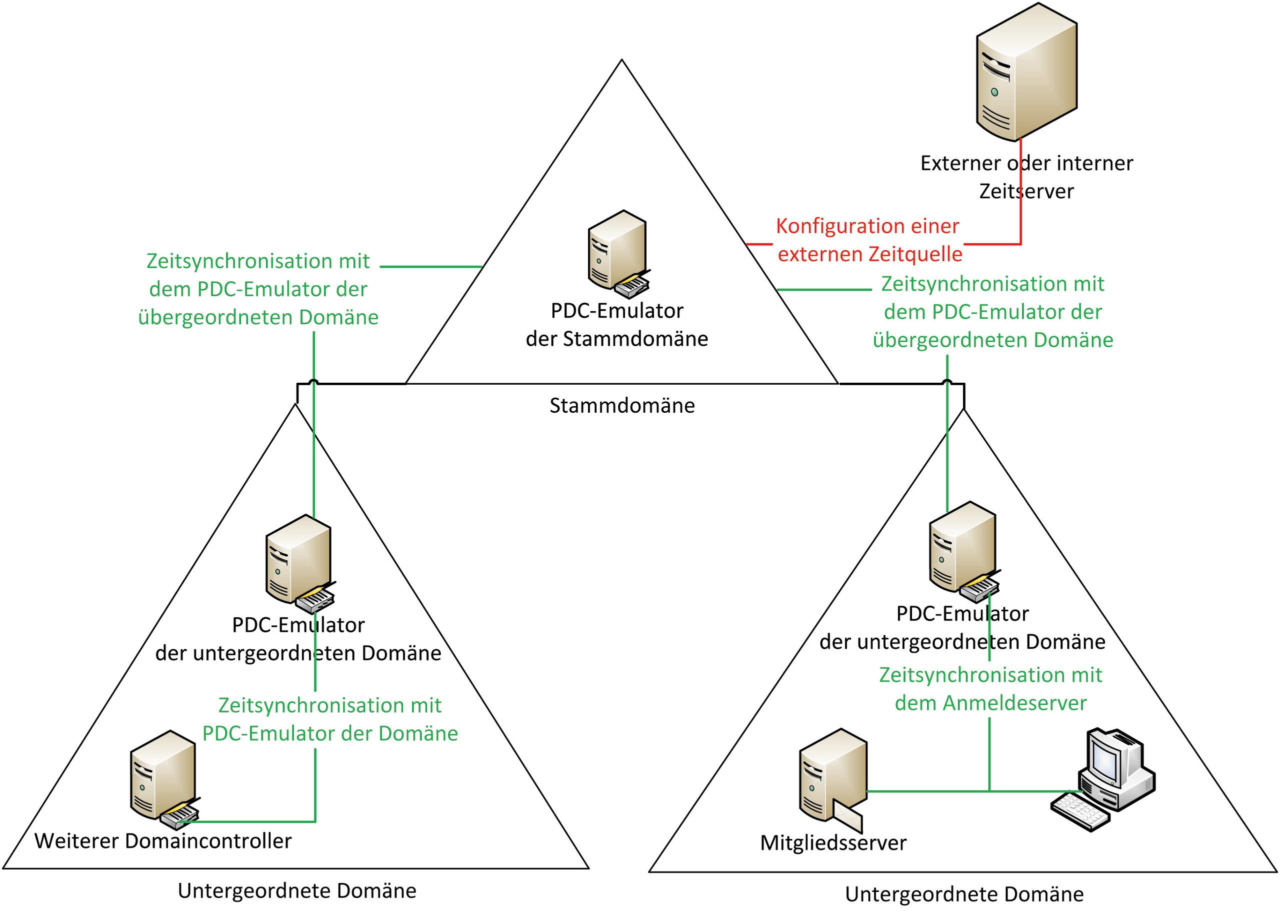 Zeitsynchronisierung In Einer Microsoft Active Directory Domäne