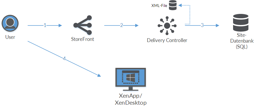 Citrix XenApp/XenDesktop 7 12 – Der Local Host Cache ist